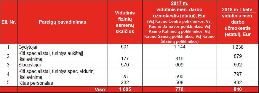 Kauno miesto poliklinikos darbo u=mokestis